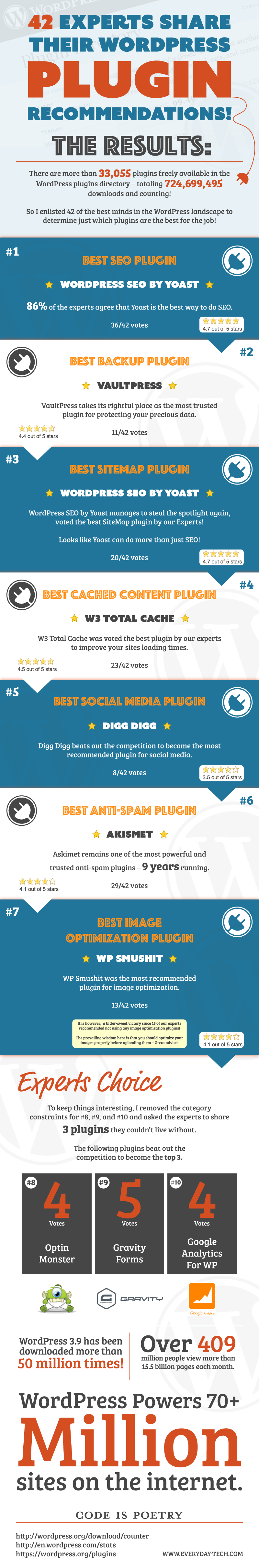 42-Experts-Share-Their-Top-10-Must-Have-WordPress-Plugins-Infographic
